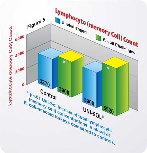 Figure 5 Lymphocyte (Memory Cell) Count Chart
