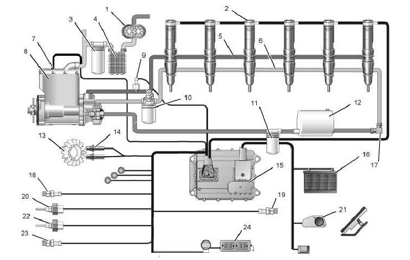 Sistema de injeção eletrônica HEUI