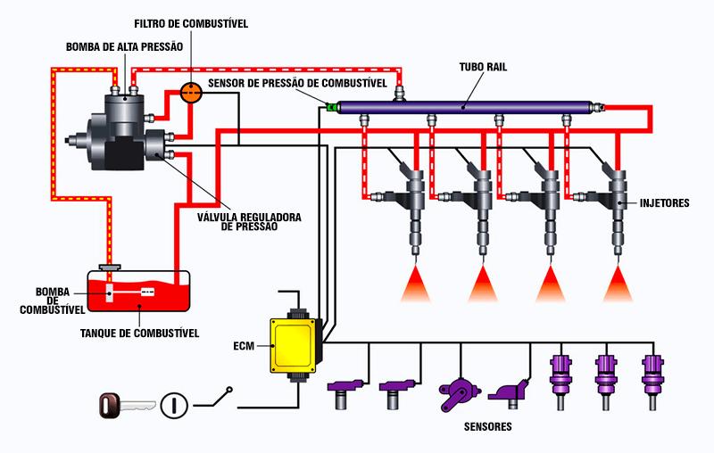 Como funciona o sistema Common Rail