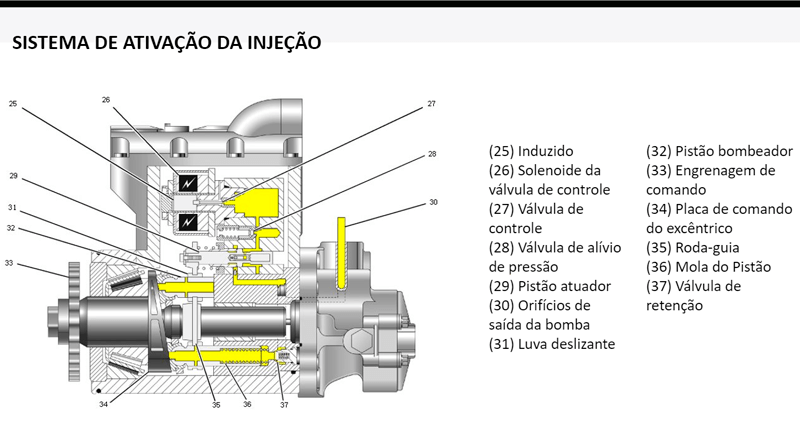 Bomba hidráulica da unidade injetora