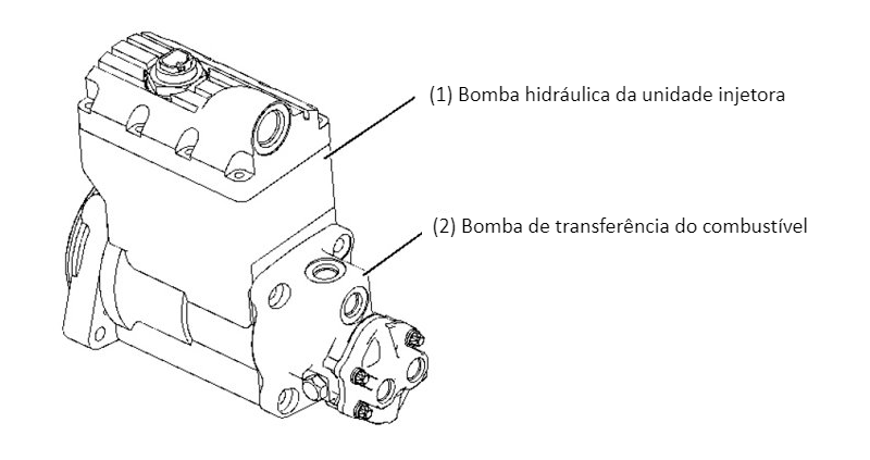 Bomba hidráulica da unidade-injetora e bomba de transferência