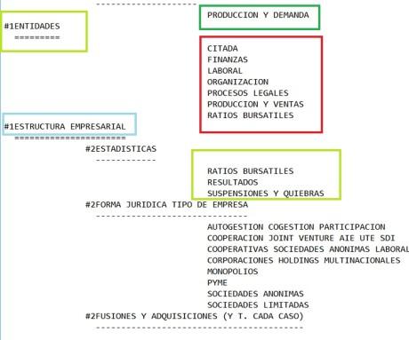 Diagrama de una clasificación realizada para un lenguaje controlado .