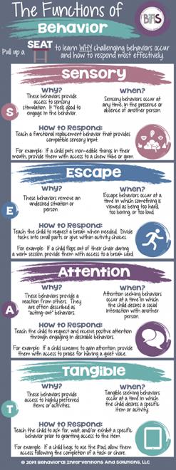 ABA Tips for Parents -Teaching Alternative Behaviors