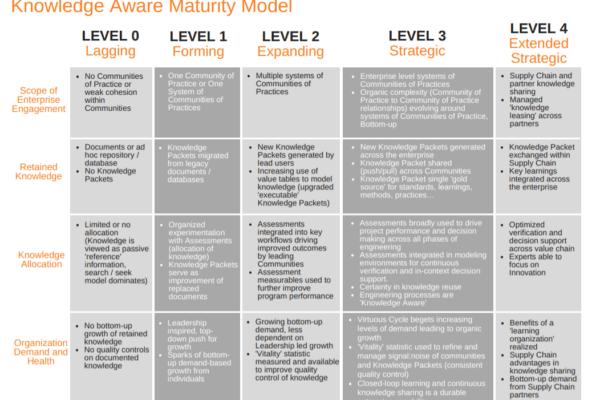 Knowledge aware Maturity Model