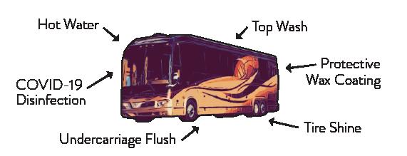 Megawash Richmond RV Wash