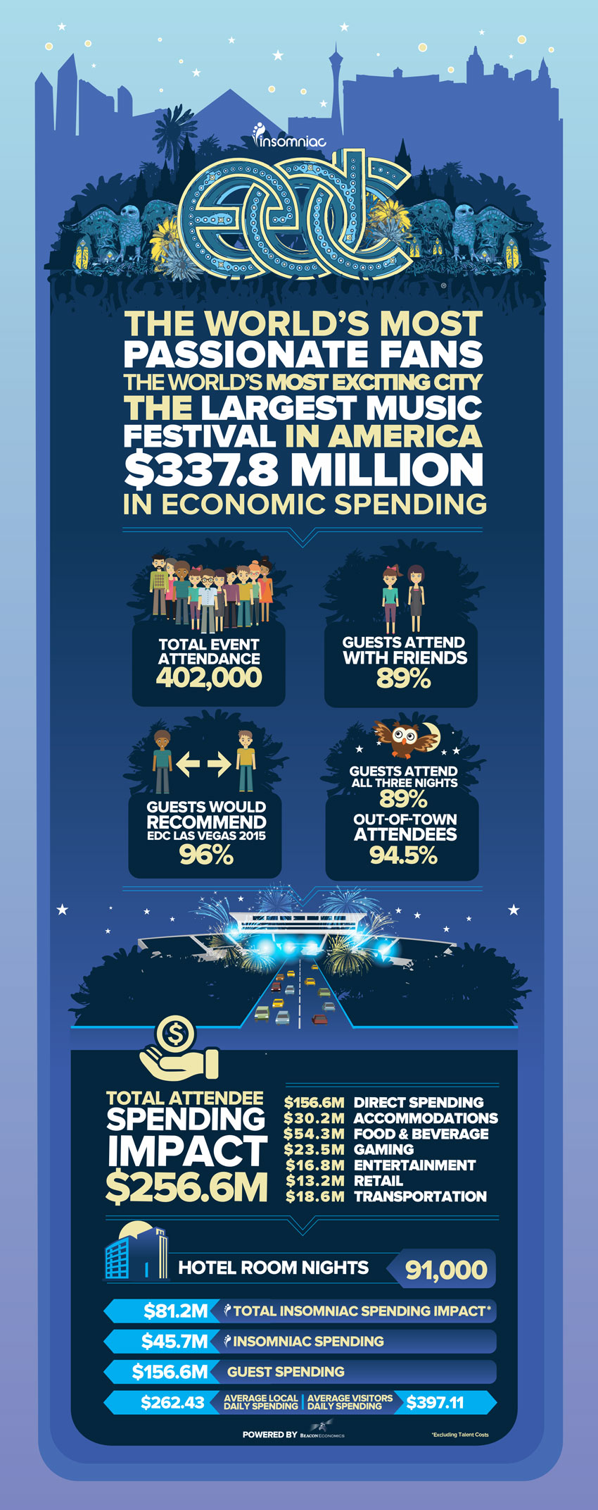 EDC LV 2014 Economic Infographic
