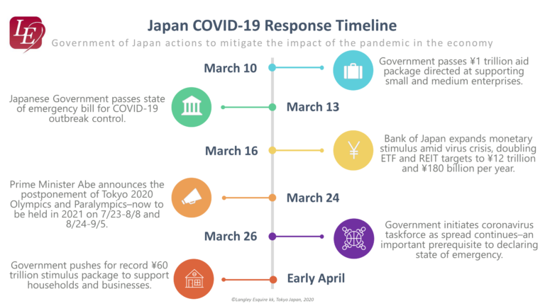 Timeline COVID-19 Japan Public Policy