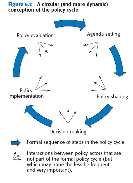 Policy Cycle Government Relations