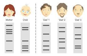 Family test