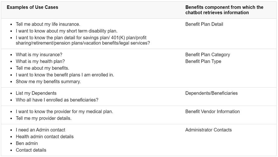 Benefits Assistant Chatbot - Chart