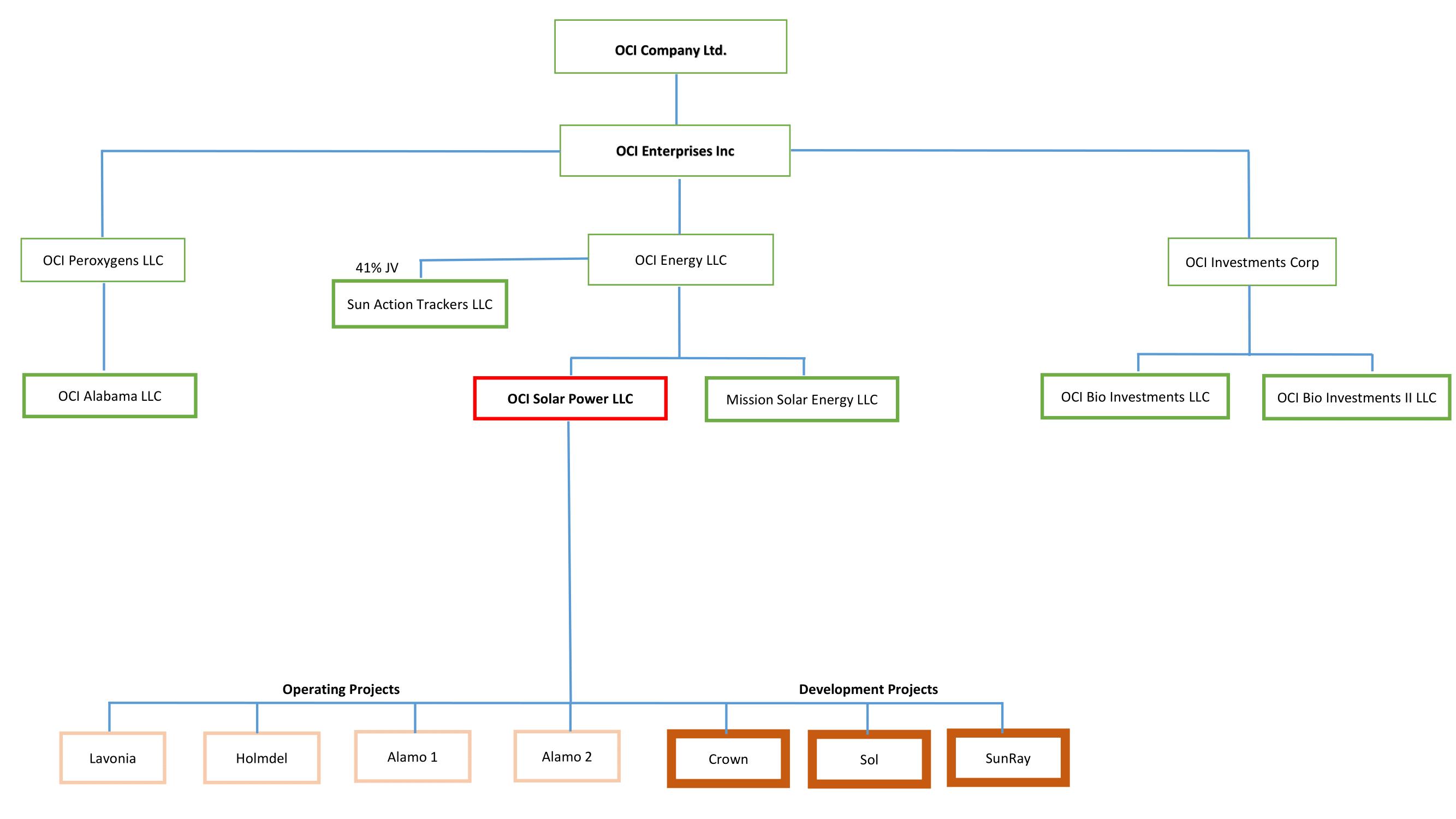 Org Chart 5-21-2020-1