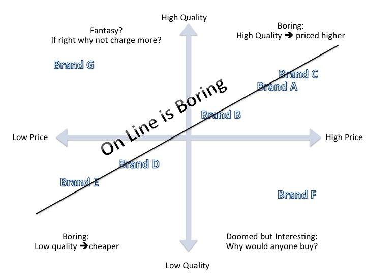 Full Price Quality Map