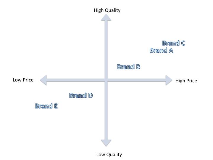 Price Quality map