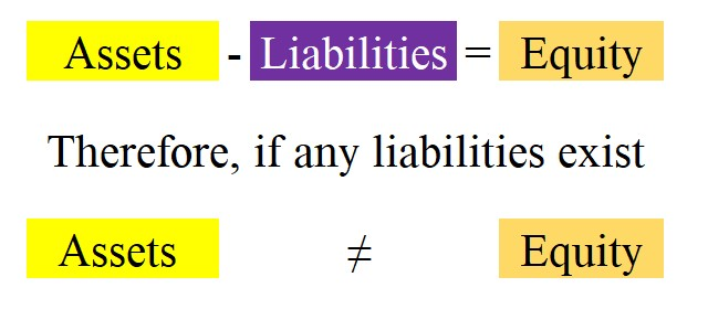 The Accounting Equation: Where Liabilities Exist Then Assets Do Not Equal Equity