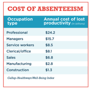 Cost of Absent Employees