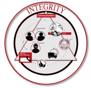 Integrity: customer promise