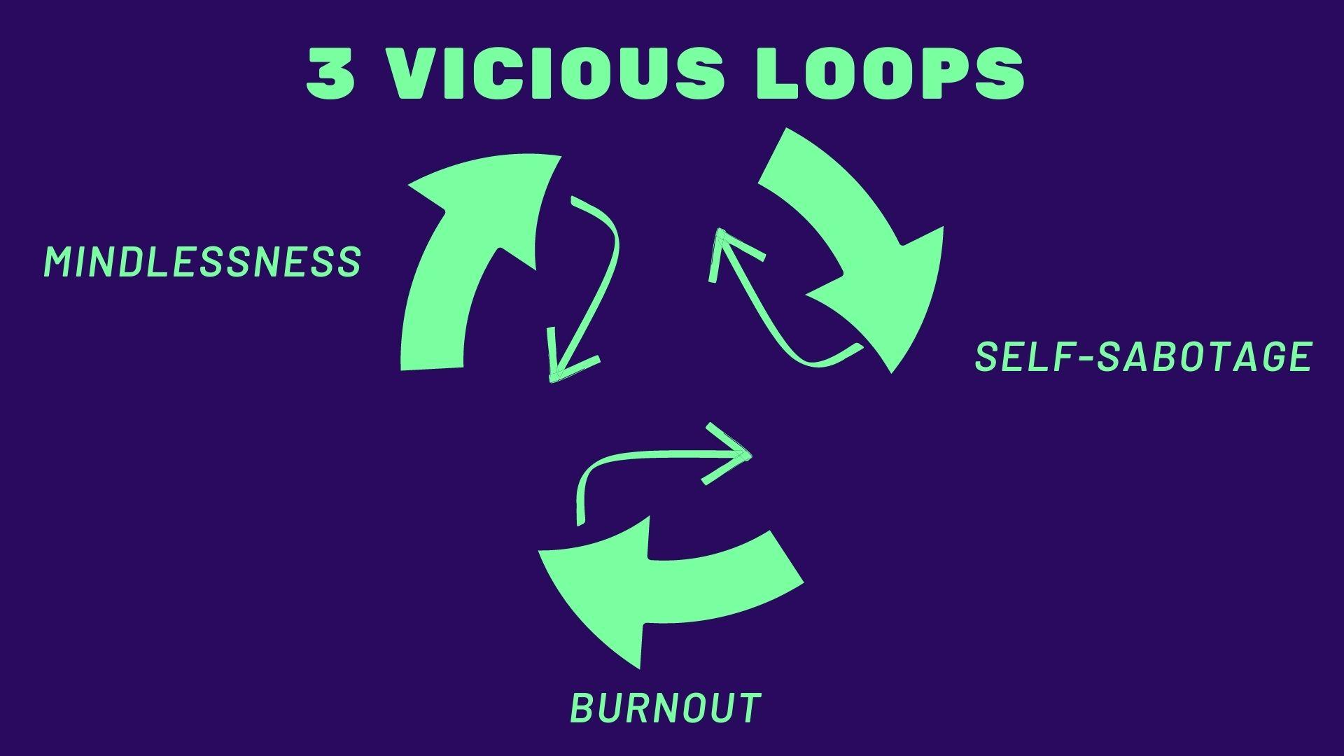 3 vicious loops v.1