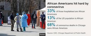 coronavirus gtakes it toll on blacks