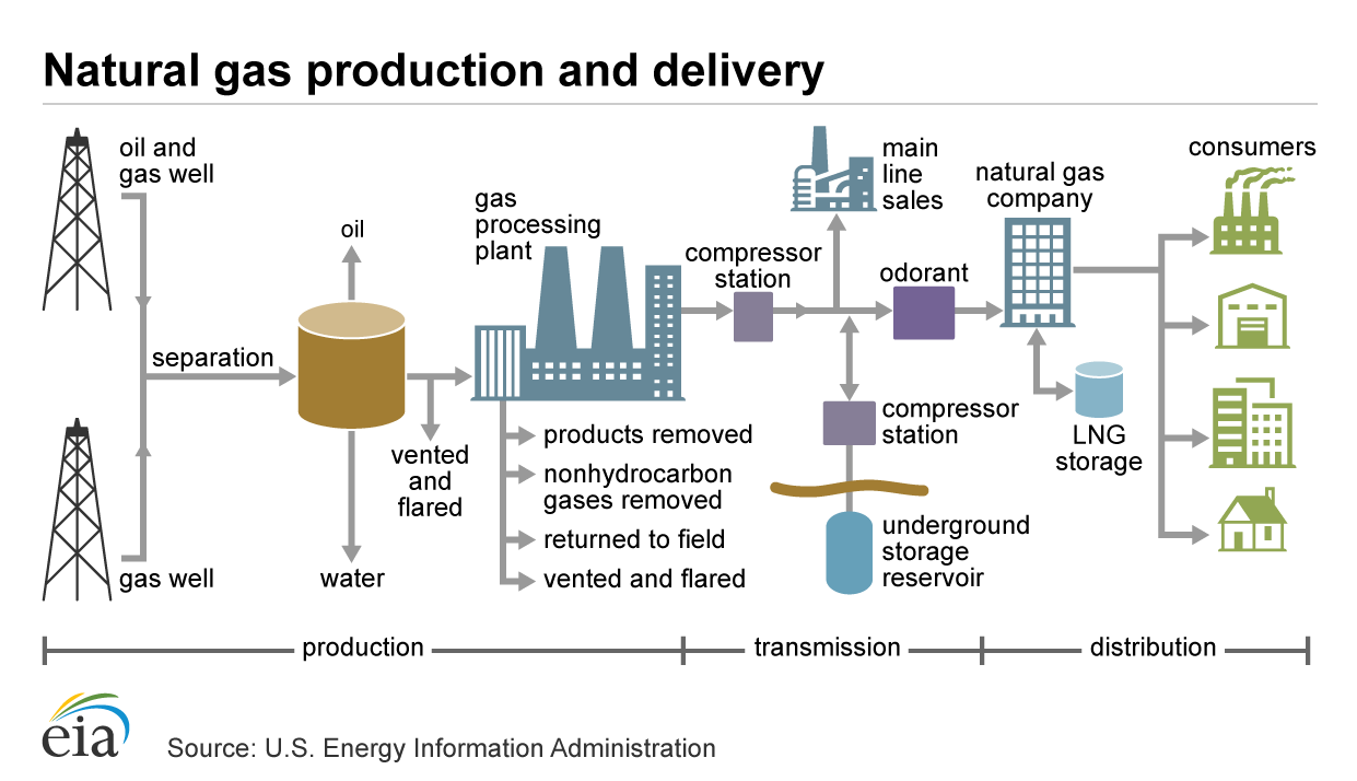 Natural gas explained