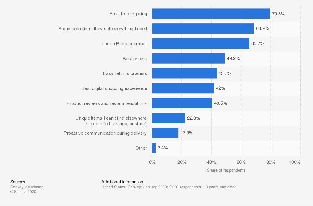 key factors users shop via amazon