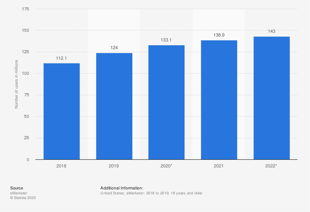 number of us amazon prime users 2018 to 2022
