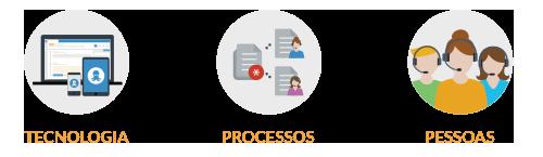 Diagrama atendimento ao cliente tecnologia processos pessoas