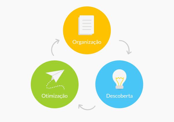 3 pilares da qualidade no atendimento ao cliente