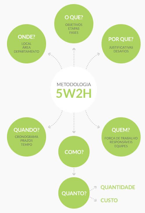 Metodologia 5W2H - Gestão de projetos