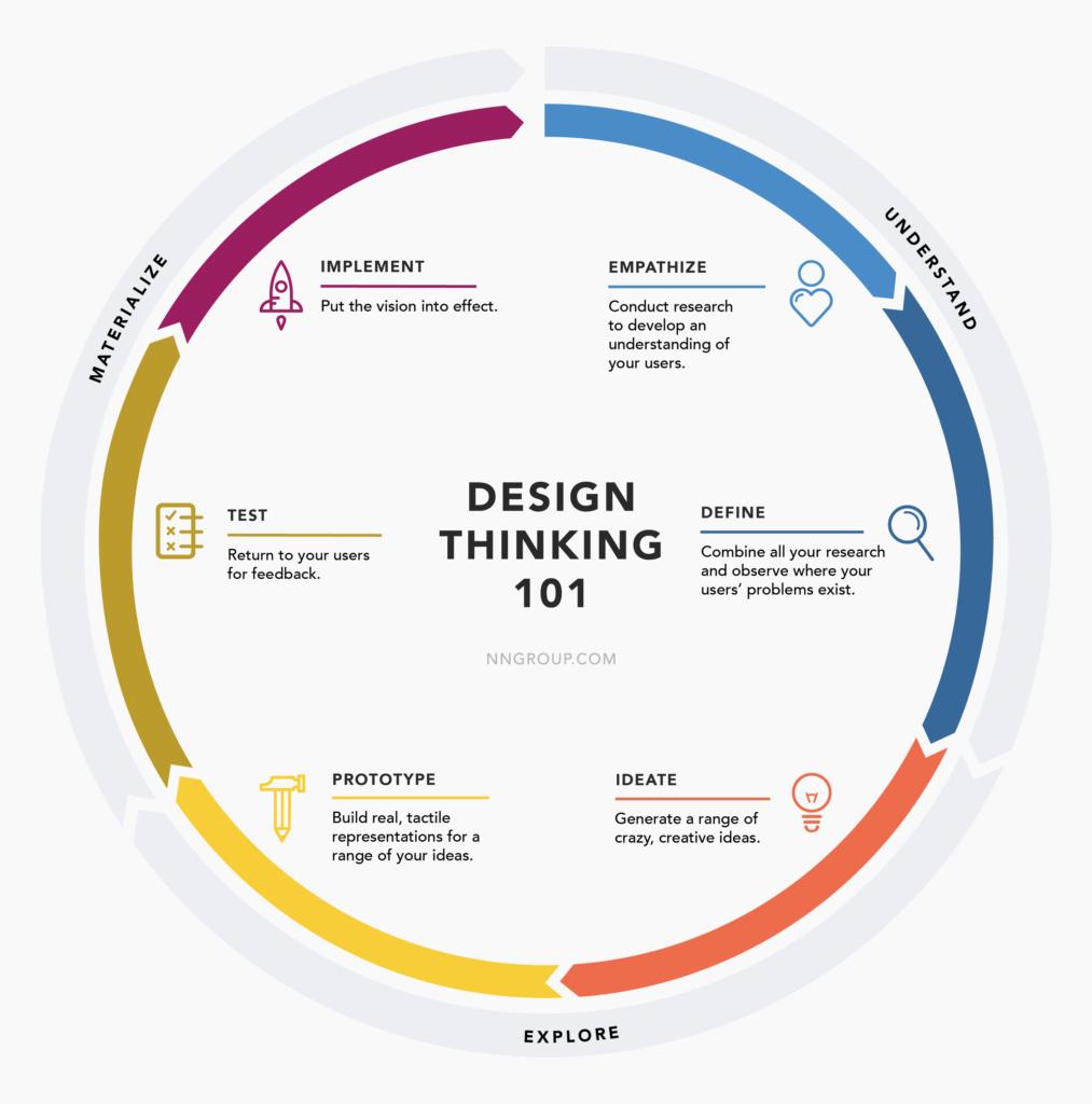 Design thinking - GARANTIA DE QUALIDADE NO ATENDIMENTO AO CLIENTE