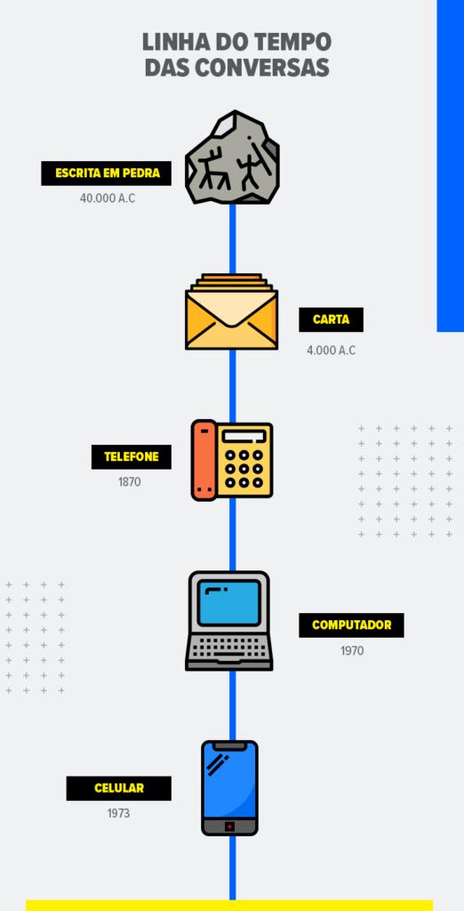 Infográfico mostrando a linha do tempo da comunicação