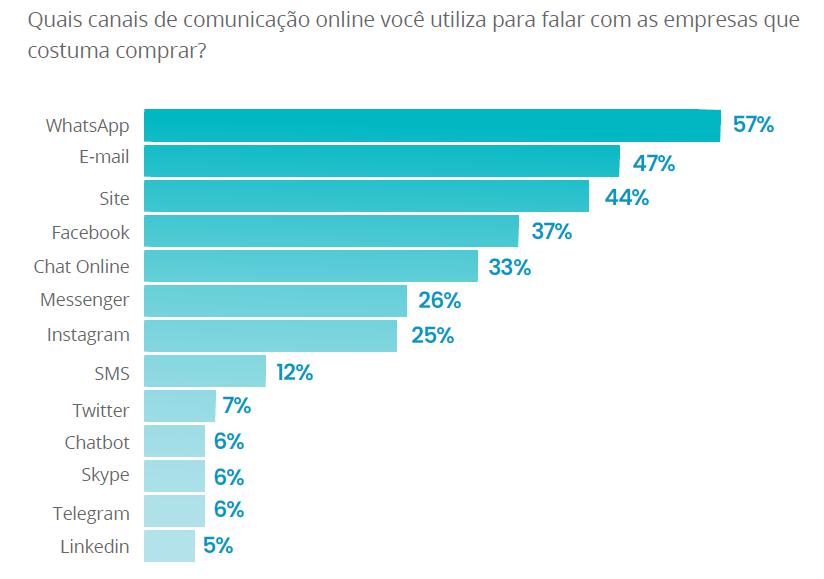 Gráfico que mostra a preferência do consumidor pelo WhatsApp