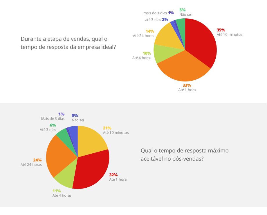 Gráfico sobre tempo de resposta esperado pelos clientes