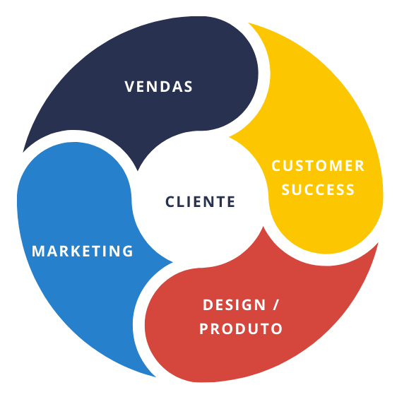 Roda contendo os nomes das áreas Vendas, CS, Design, Produto, Marketing e o nome cliente no centro
