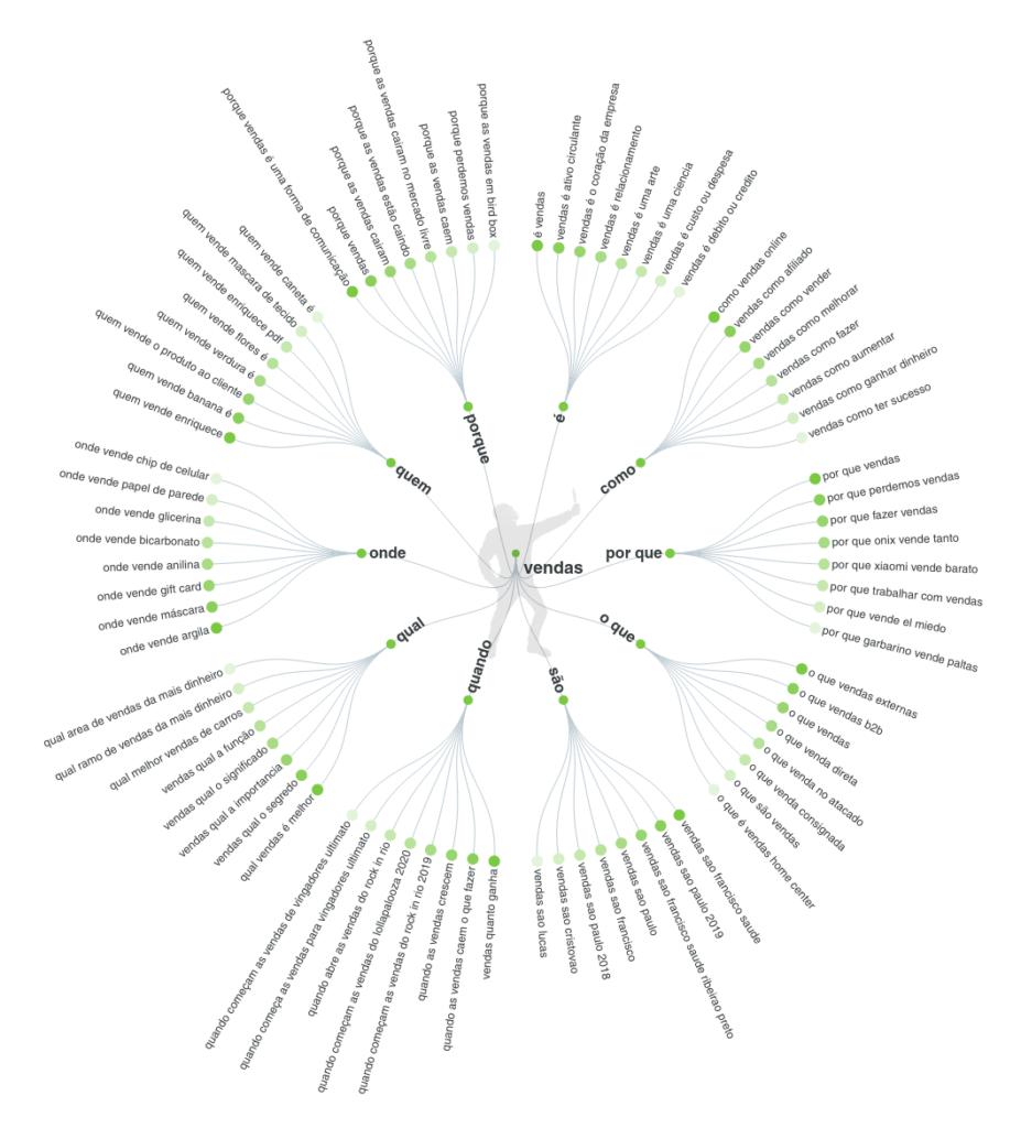 Mapa mental para ajudar no conteúdo e conversão de vendas