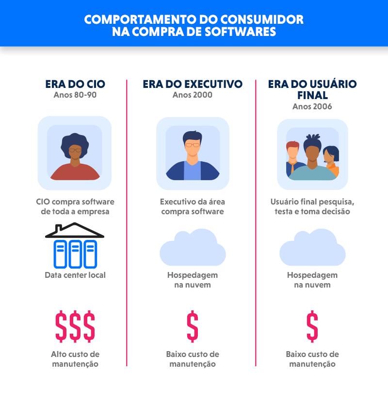 Infográfico do comportamento do consumidor