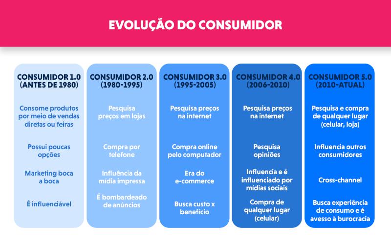 A evolução do consumidor