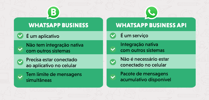 Diferenças entre WhatsApp e WhatsApp API