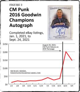 CM Punk Chart Figure 2