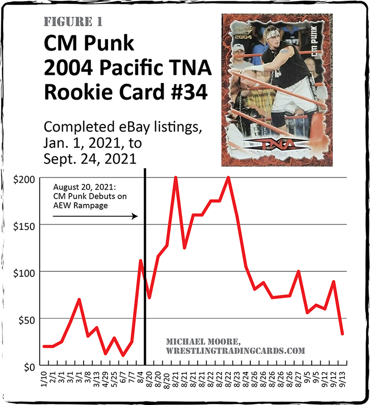 Tracking Rising Sales of CM Punk Cards