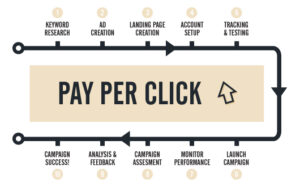 the basics of seo and ppc
