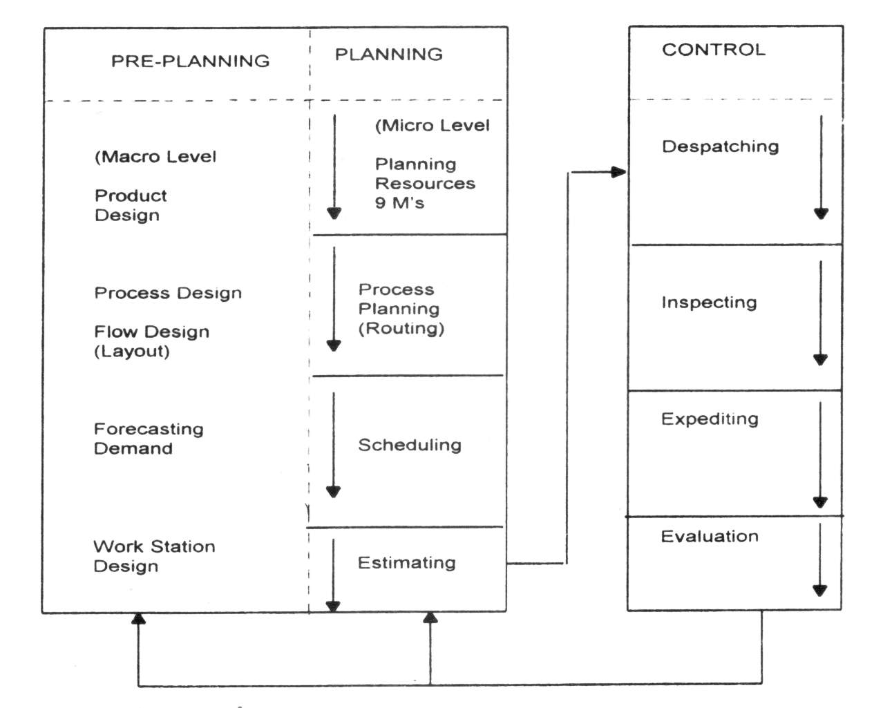 Stages of Production Planning and Control