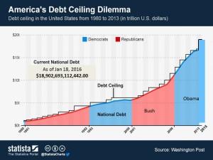 ChartOfTheDay_1505_Americas_Debt_Ceiling_Dilemma_n