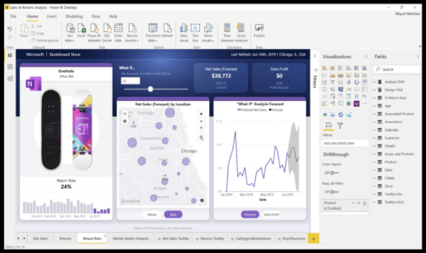 This is a data visualization screenshot of the PowerBI dashboard from the user interface of a tablet device.