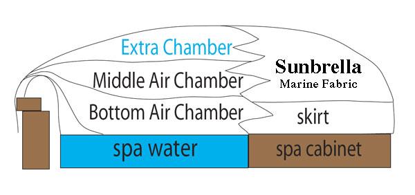 SpaCap Swim Spa Covers in cutaway