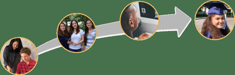 College-&-Career-Readiness-Continuum