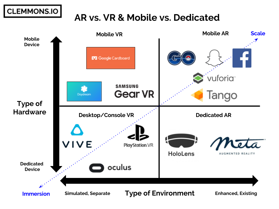 AR vs. VR chart - weighing immersion against scale for mobile virtual reality against augmented reality and desktop