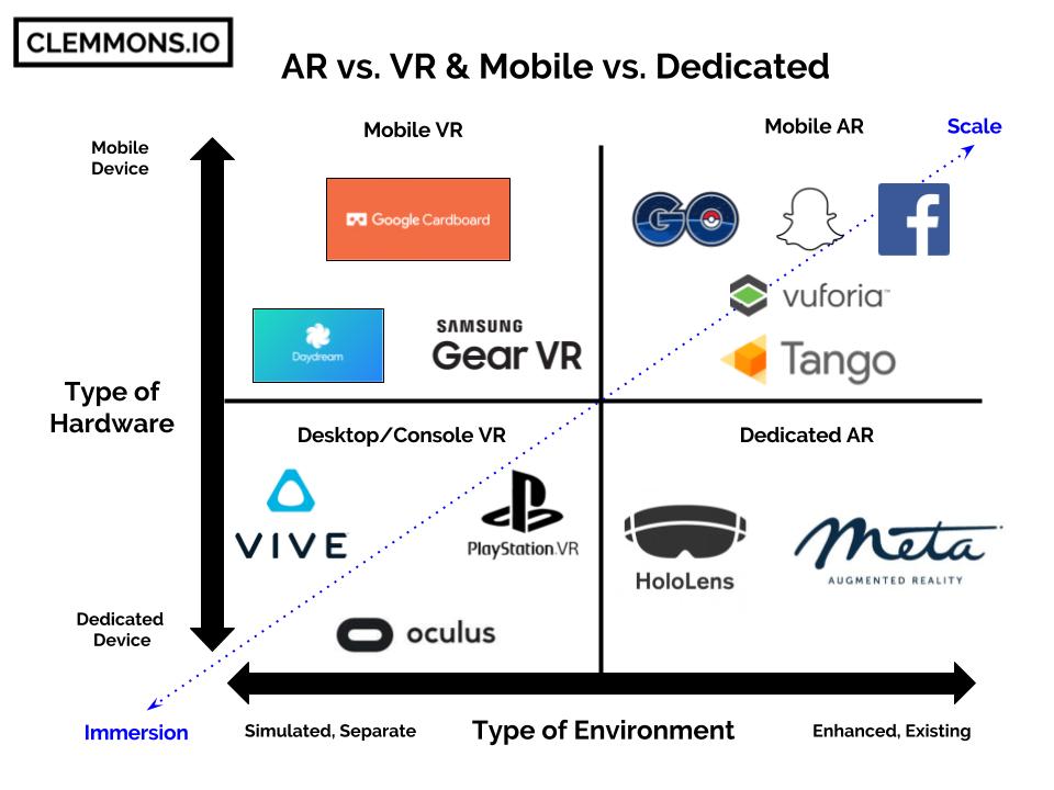 Analyzing the False Dichotomy of AR vs. VR
