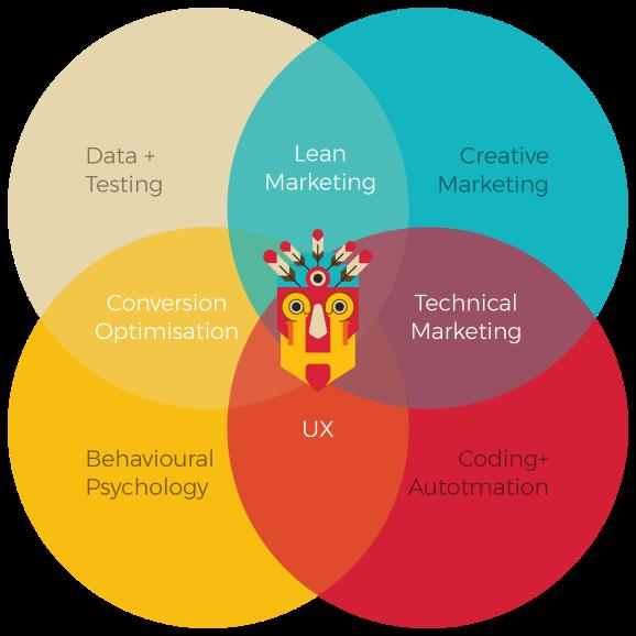 What is Growth Hacking David Arnoux Venn Diagram Growthtribe.io