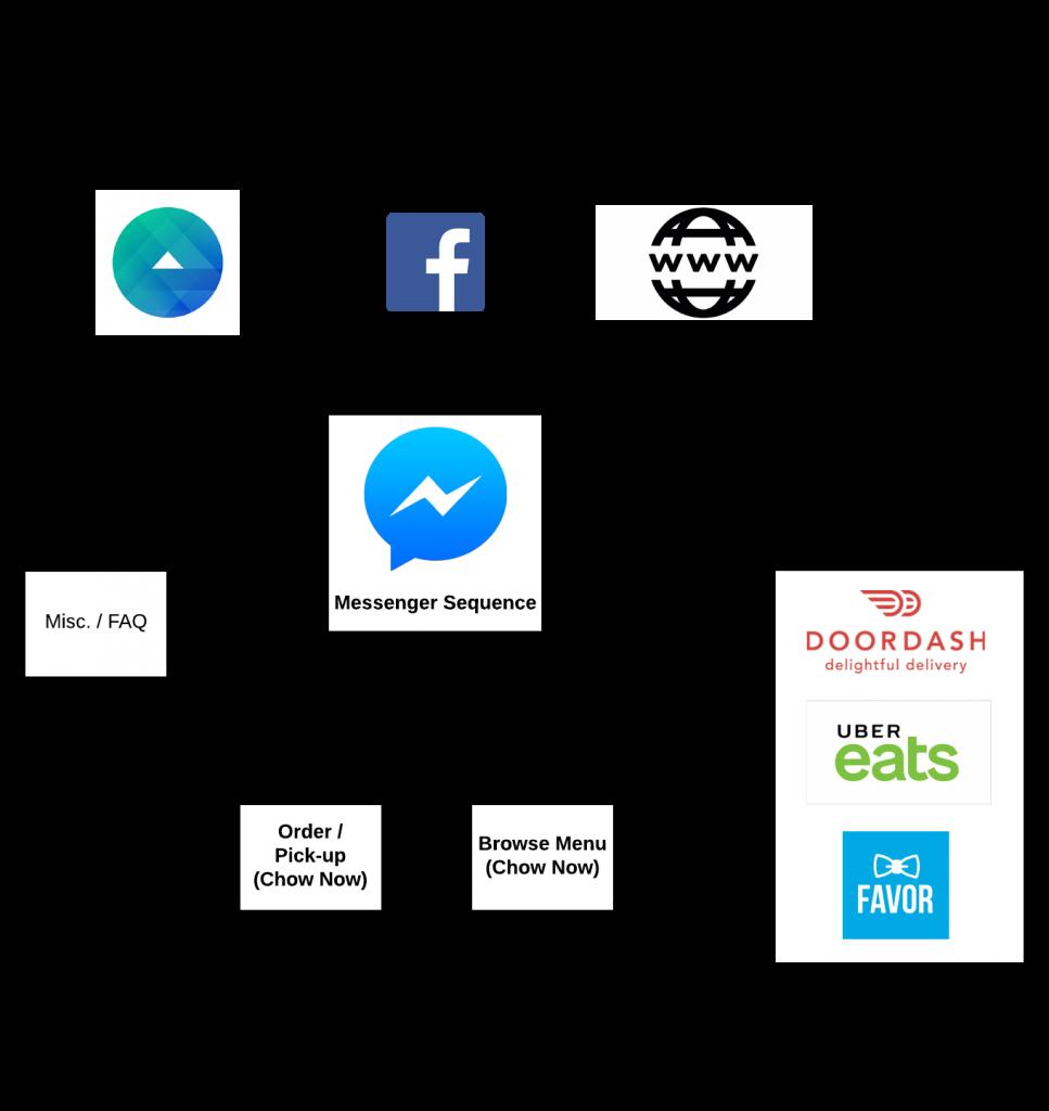 Restaurant Chat Bot Funnel on Facebook Messenger case study ManyChat marketing Case Study