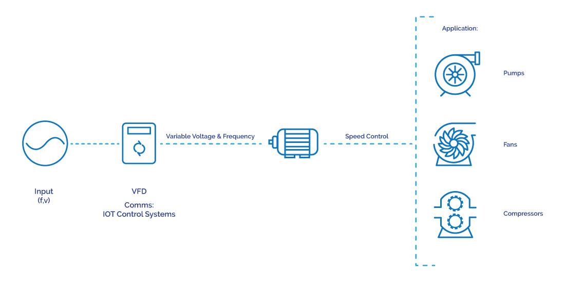 VFD diagram